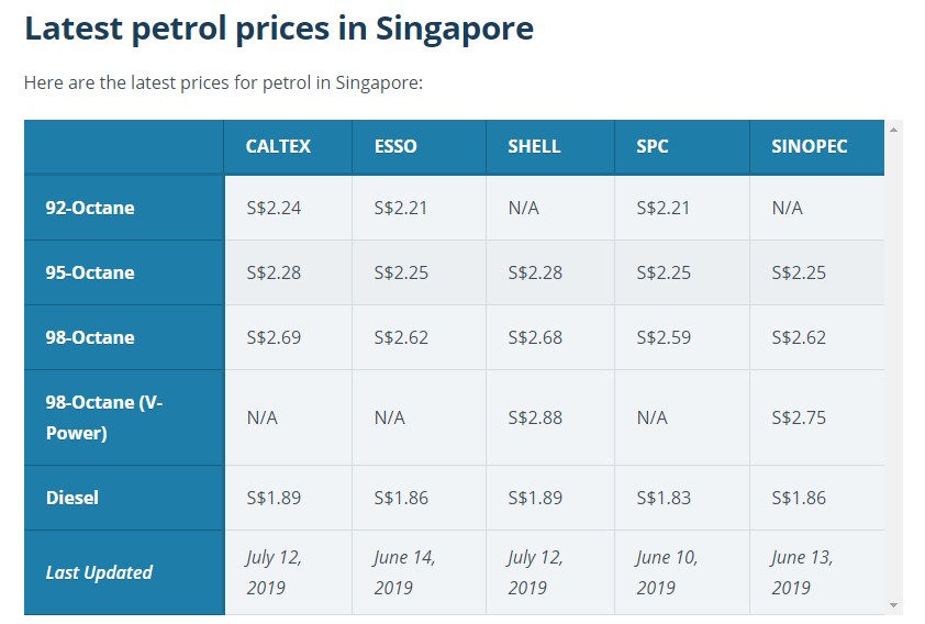 latest petrol cost in singapore